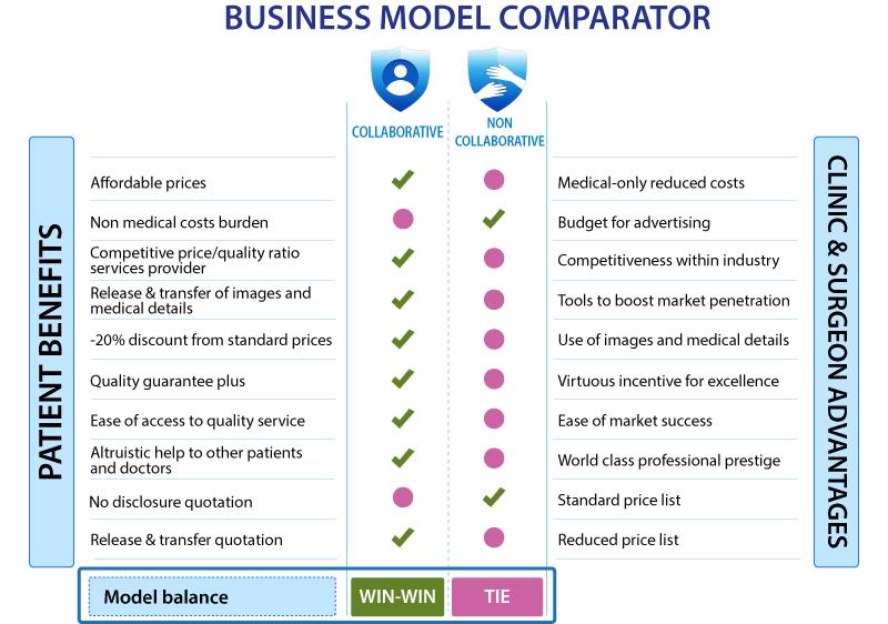 Comparador de modelo de negocio